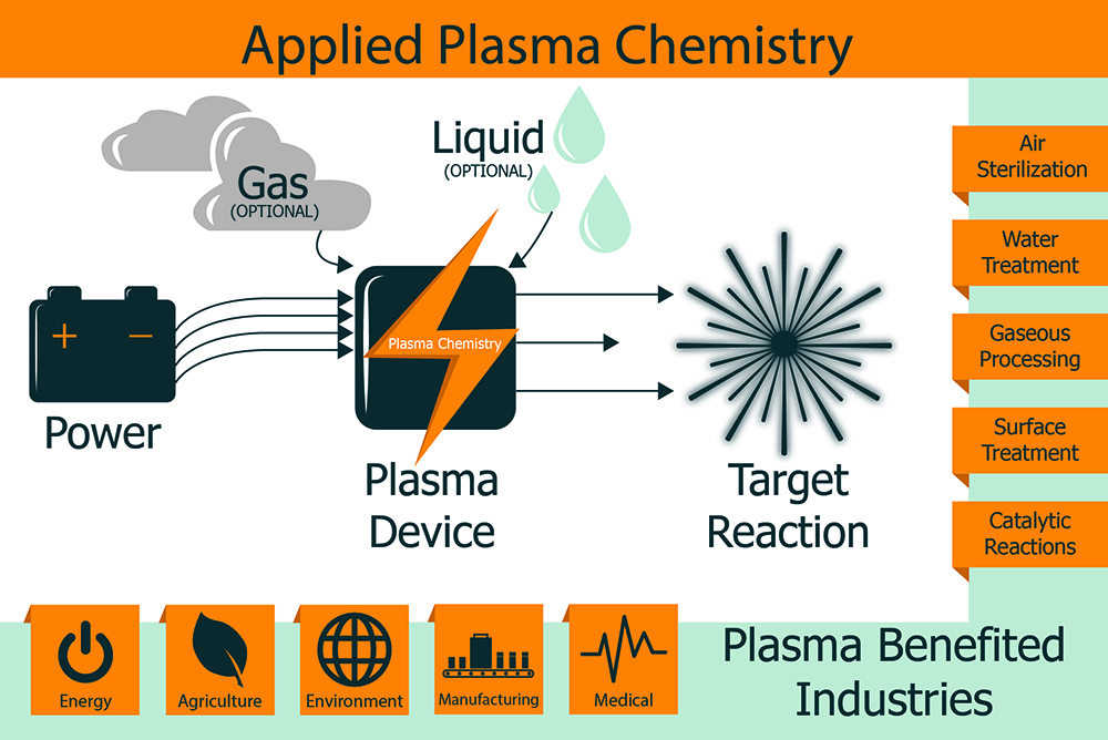 Applied Plasma Chemistry -take power, gas, liquid, and plasma device to make a target reaction