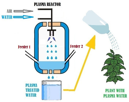Infographic explaining Plasma Treated Water
