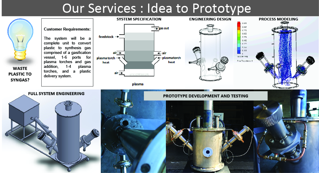APS services from Idea to Prototype