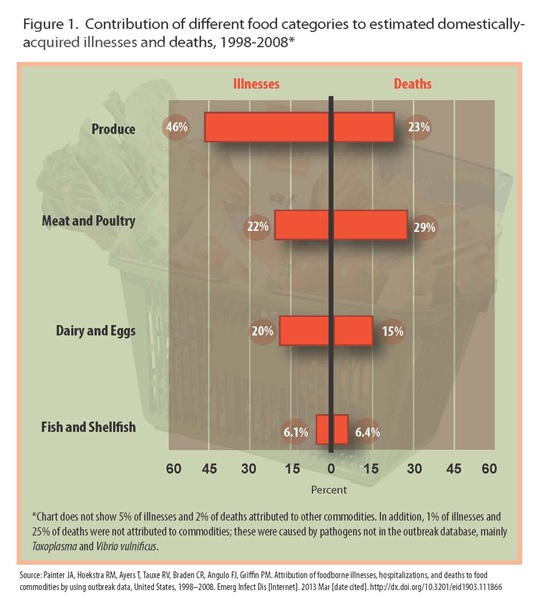 infographic can be found https://www.cdc.gov/foodborneburden/images/food-illnesses-deaths.jpg